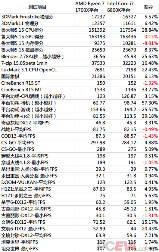Ryzen 7 1700X benchmarks vs Core i7 6800K (Chinese)
