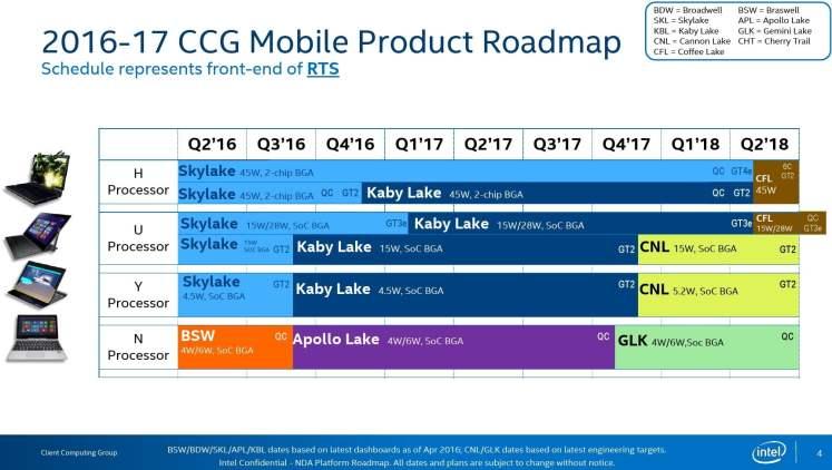 Intel Coffee Lake Release