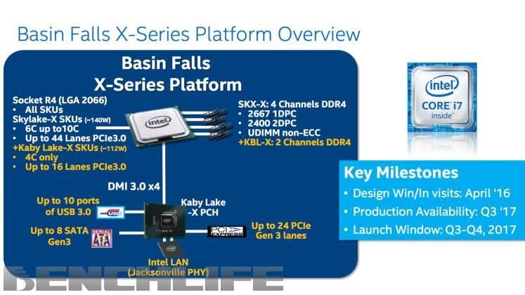 Intel Basin Falls X299-series Platform