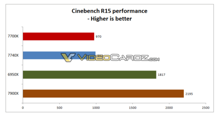 Intel Core i7-7740X vs Core i7-7700K Cinebench R15