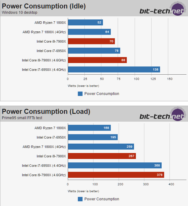 Intel Core i9-7900X review - Power Consumption