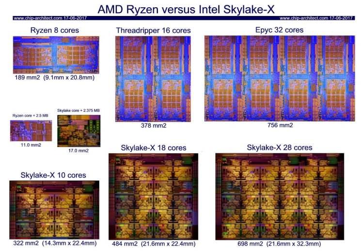 Intel Skylake-X vs AMD Ryzen Threadripper - Die size comparison