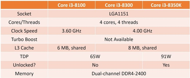 Intel Coffee Lake Core i3 Lineup