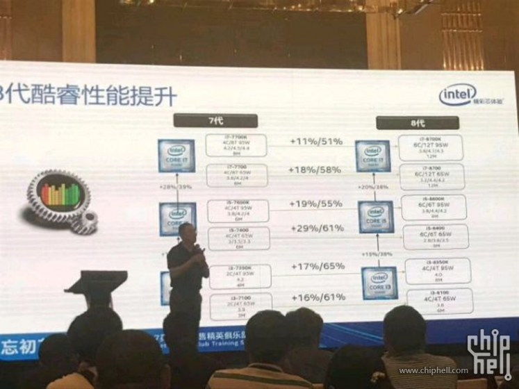 Intel Coffee Lake performance benchmarks