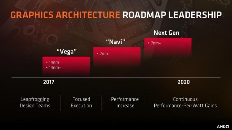 AMD GPU roadmap - Vega and Navi architectures