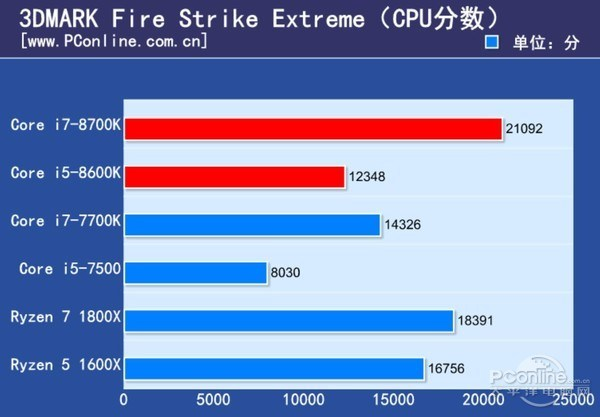 Intel Core i7-8700K and Core i5-8600K Review - Fire Strike Extreme
