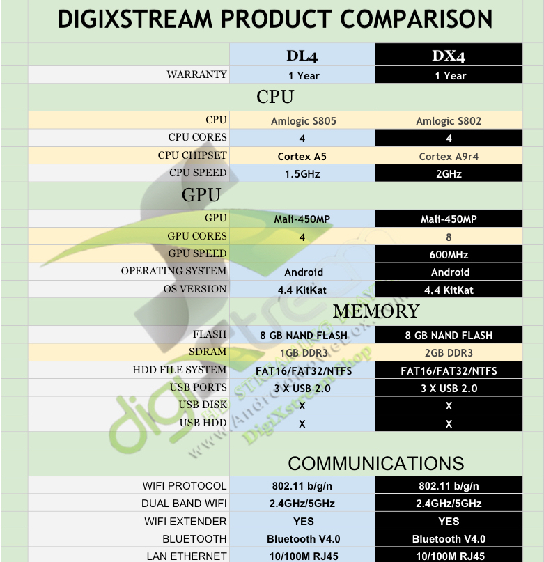DigiXstream Android TV Box Comparison