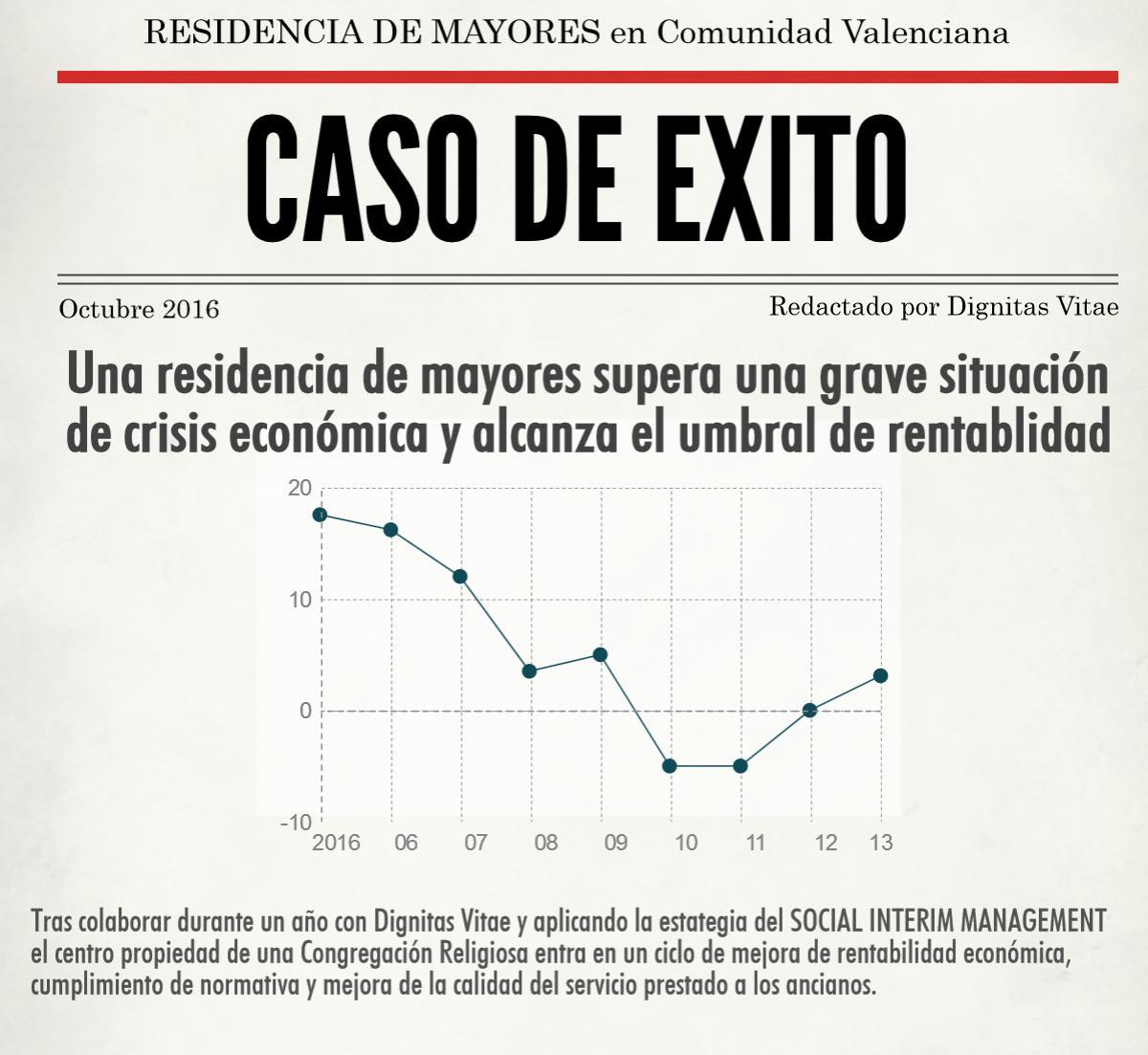 Social Interim Management en Residencia de Mayores propiedad de Congregación Religiosa