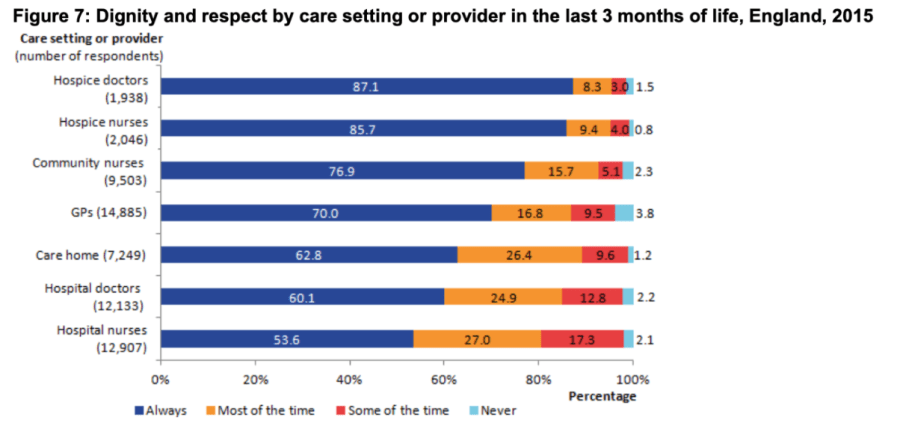 Chart showing respectfulness by care setting 2015