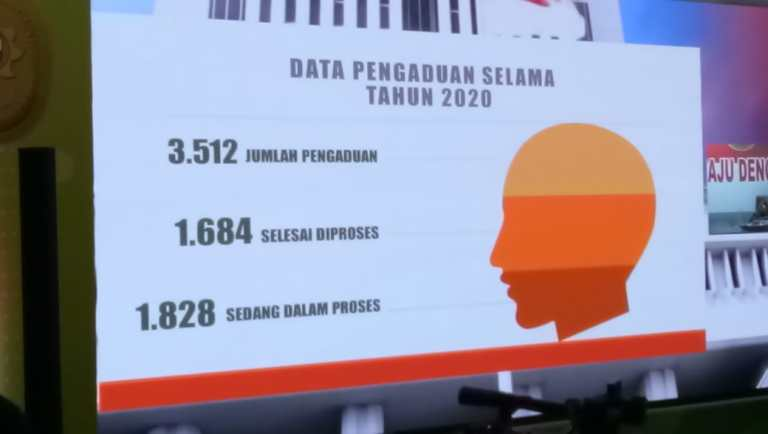 MA Telah Proses 1.684 Kasus dari 3.512 Pengaduan Sepanjang Tahun 2020