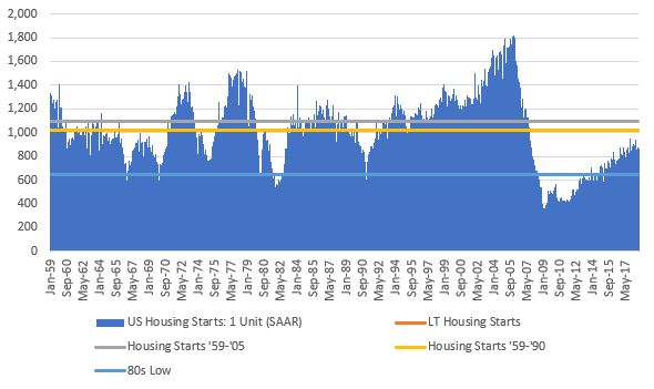 US housing Starts - Oct