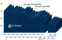 Interest Rates, how long can a trend continue
