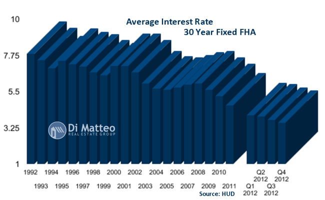 FHA interest rates