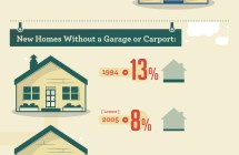 The shifting desires of homebuyers [Infographic]