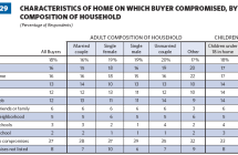 Home Buyer Focus: Schools over Price, Size & Condition