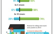 Feeling Good About Home Prices [infographic]