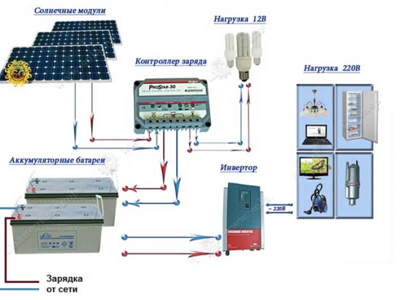 Отопление на солнечных батареях