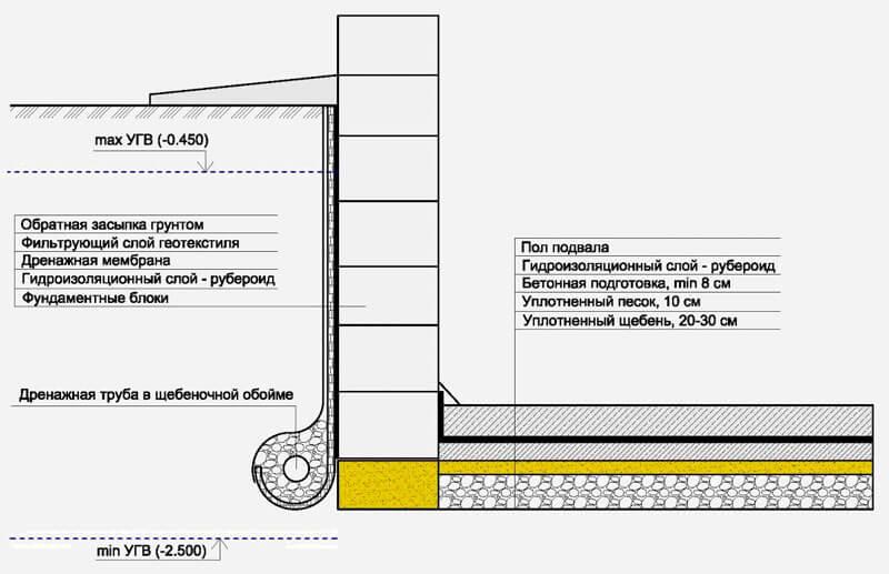 гидроизоляционная мембрана для фундамента