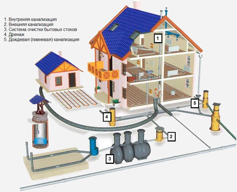 kanalizaciya-dlya-zagorodnogo-doma