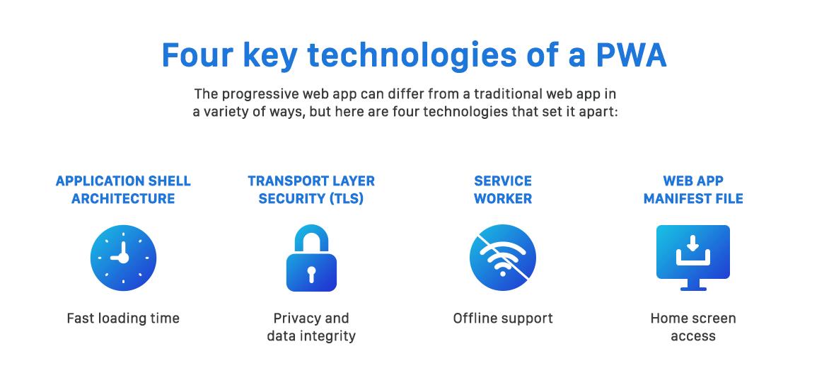 Progressive Web Applications (PWA) - Web development trend kenya