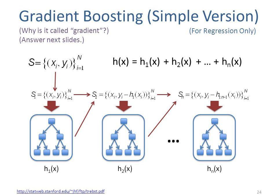 Gradient Boosting Part1–Visual Conceptualization