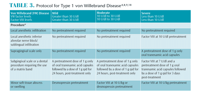 Treating Patients with Blood Clotting Disorder: Von Willebrand disease
