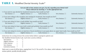 Dental Anxiety Scale for Missed Appointments