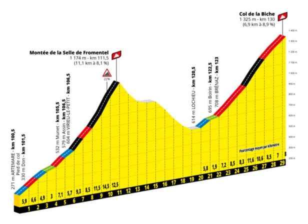 Profil col de la Biche Tour de France 2020 dates actualisées