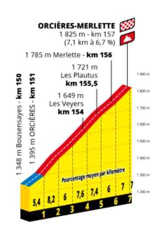 Profil Orcières Merlette Tour de France 2020