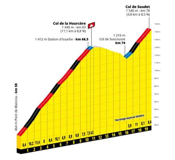 Profil col de Soudet Tour de France 2020 dates actualisées