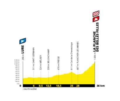 Profil planche des belles filles Tour de France 2020 dates actualisées