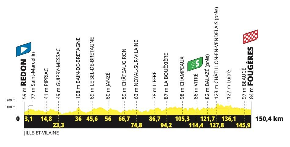 Profil Étape 4 Tour de France 2021