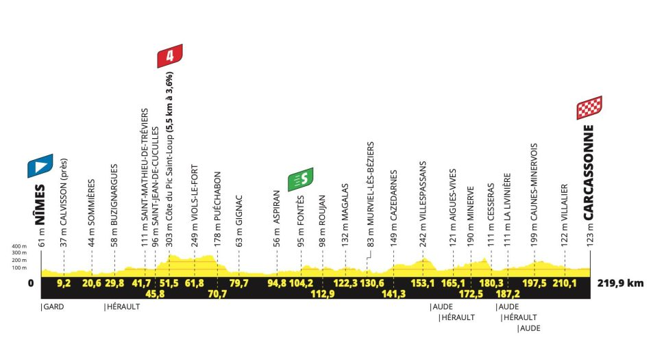 2021 Tour de France étape 13 profil