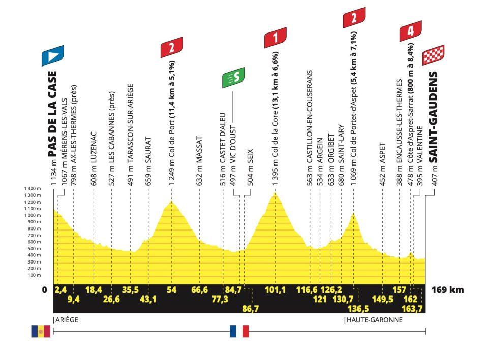 2021 Tour de France étape 16 profil