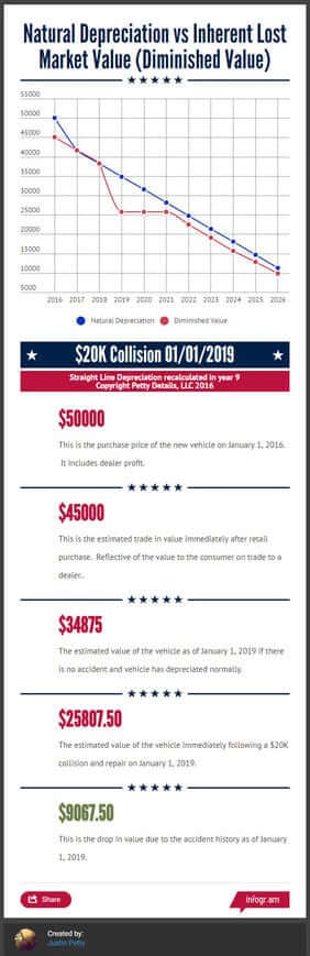 Does your car have to be sold to prove diminished value?