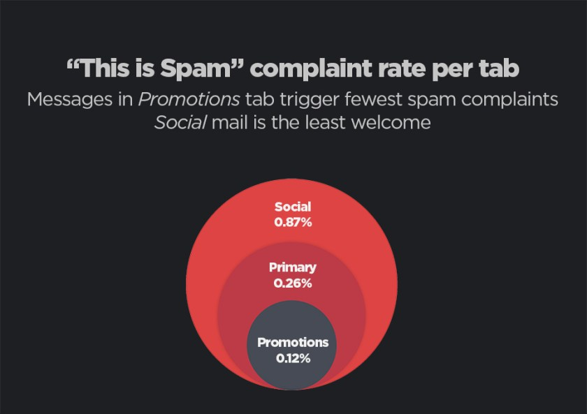 """Messages in Gmail's Promotions tab has the lowest """"This is Spam"""" report rate."""