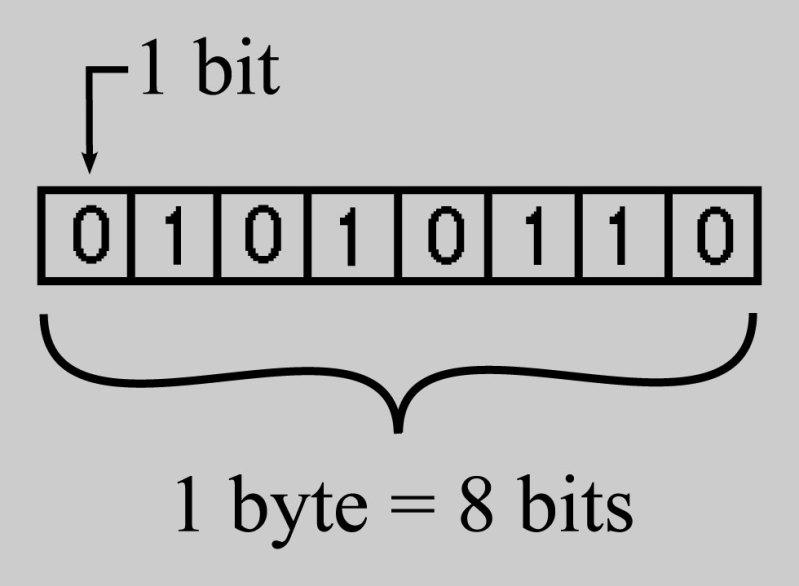 bits και bytes