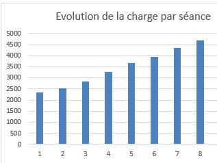 Dingue de vélo - évolution charge sur le travail PMA