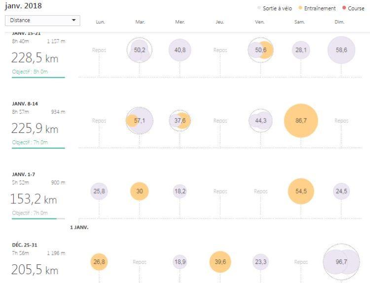 Dingue de vélo - endurance ou intensité en reprise de saison - mon suivi d'entrainement sur Strava