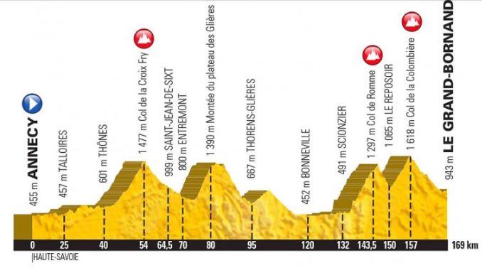 Dingue de vélo - le parcours de l'étape du Tour 2018