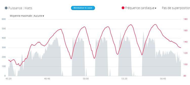 ex de dérive cardiaque sur un exercice PMA 1 mn / 1 mn