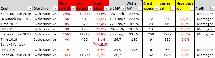 DINGUE DE VELO - résultat séb 2016 2018 cyclos montagne