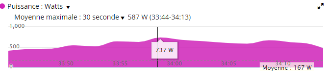 dingue de vélo - 587 watts moyens sur 30 secondes