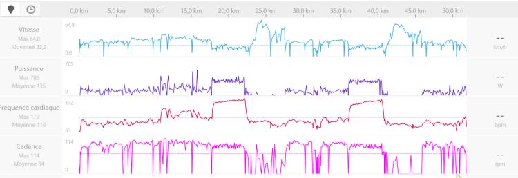 Dingue de vélo - séance des seuil avant l'Etape du Tour 2018