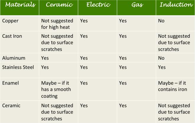 Pots vs Appliances