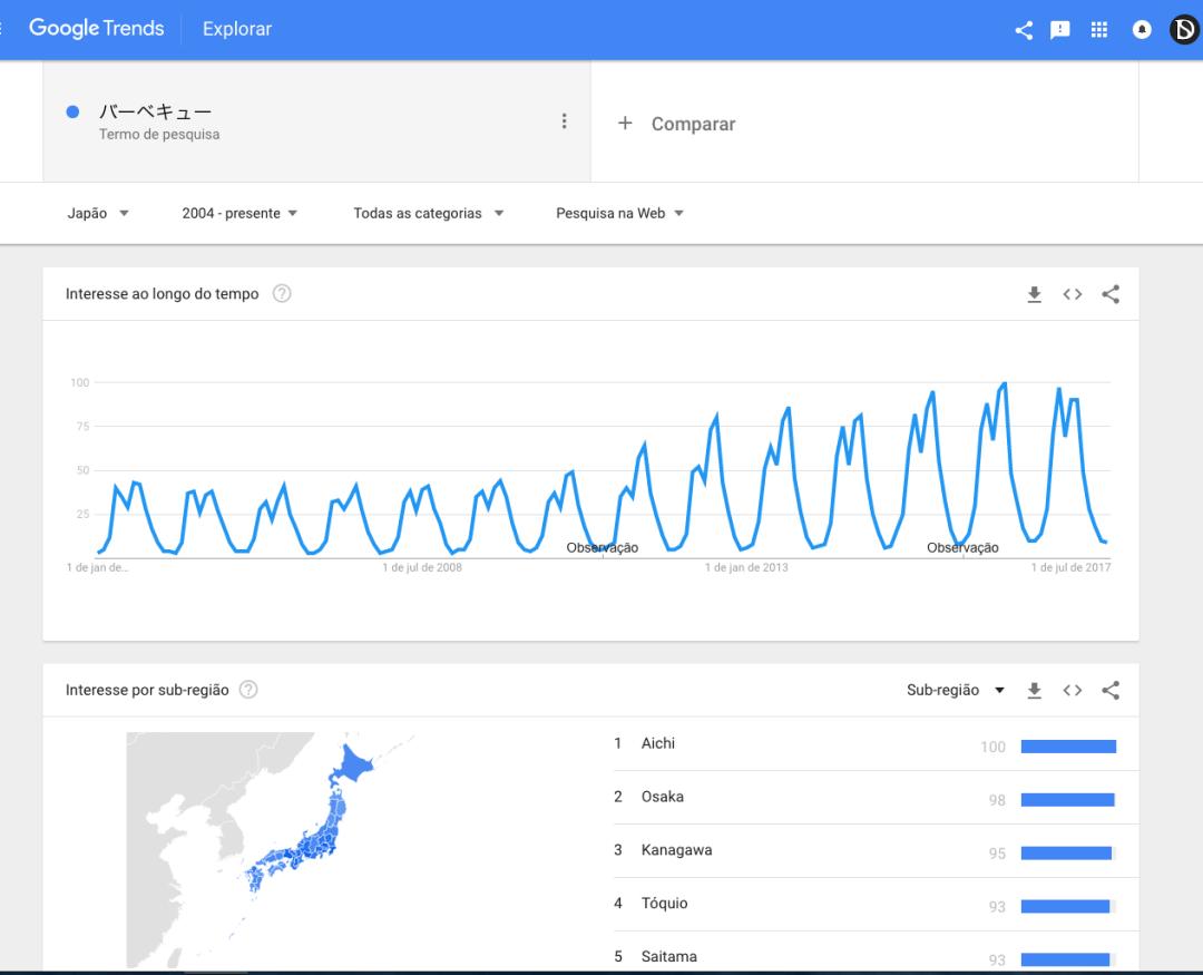 Gráfico de crescimento da palavra bbq no Japão