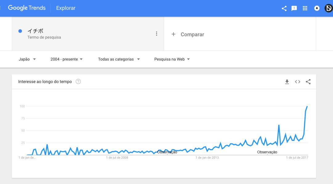 Gráfico de crescimento palavra picanha no Japão