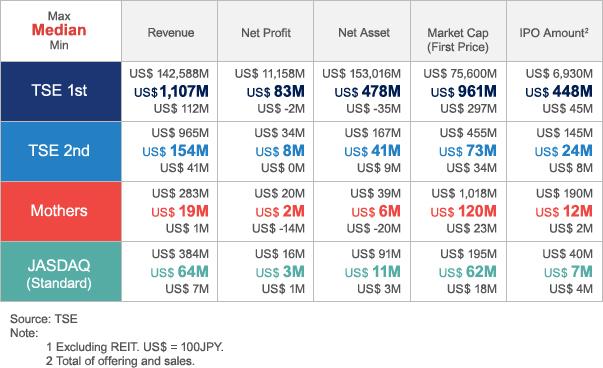 Valores de IPO na TSE