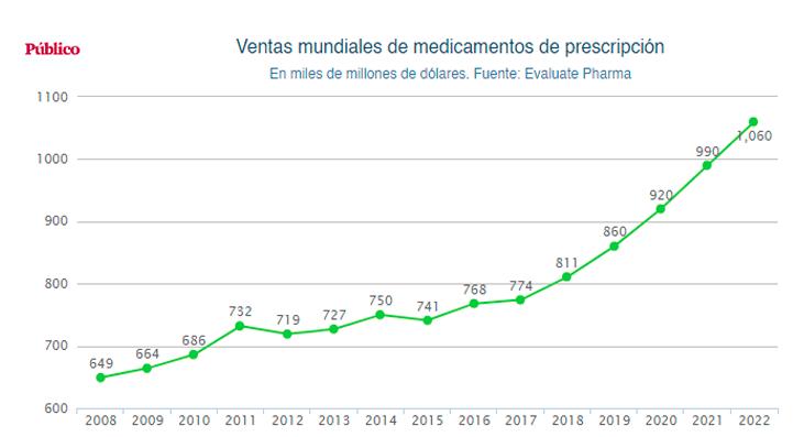 ingresos big pharma