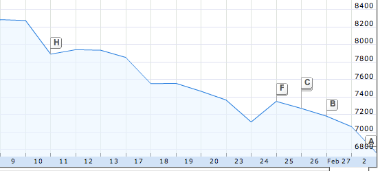The Dow Jones Industrial Averages Have Declined Significantly in the Weeks Since the Passage of the Stimulus Bill